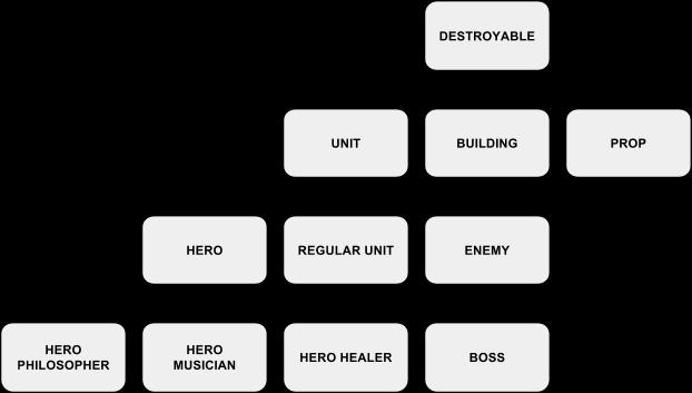Units_Hierarchy